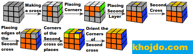 How to solve a Rubik's Cube step by step Trick for beginners